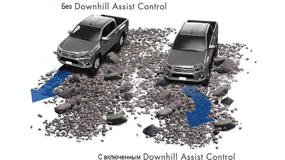 Что такое DAC в автомобиле: устройство и принцип действия системы
